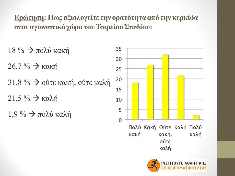 Ερώτηση: Πως αξιολογείτε την ορατότητα από την κερκίδα στον αγωνιστικό χώρο του Τσιρείου Σταδίου: 18 %  πολύ κακή 26,7 %  κακή 31,8 %  ούτε κακή, ούτε καλή 21,5 %  καλή 1,9 %  πολύ καλή