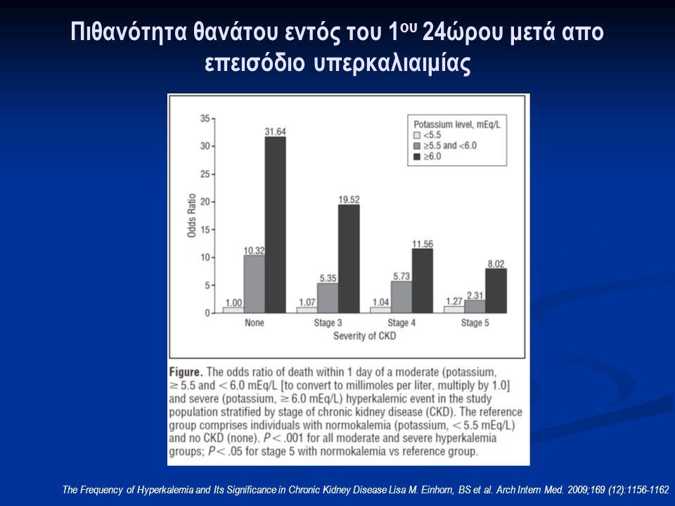 Ανταγωνισμός δράσης Κ + -ασβέστιο  Χορήγηση ασβεστίου:μεταβάλλει τον ουδό διέγερσης του μυοκαρδίου  Αποκαθίσταται η διαφορά ανάμεσα στο δυναμικό ηρεμίας και τον ουδό διέγερσης στα φυσιολογικά επίπεδα  αποτέλεσμα εντός 1-3min  διάρκεια δράσης 30-60min  Δεν διορθώνει τη συγκέντρωση του Κ + Πηγή: www.Learntheheart.com Williams ME.
