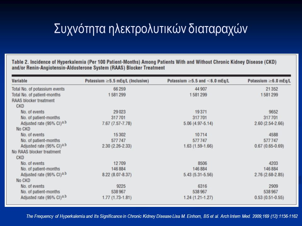 Συχνότητα ηλεκτρολυτικών διαταραχών The Frequency of Hyperkalemia and Its Significance in Chronic Kidney Disease Lisa M. Einhorn, BS et al. Arch Inter
