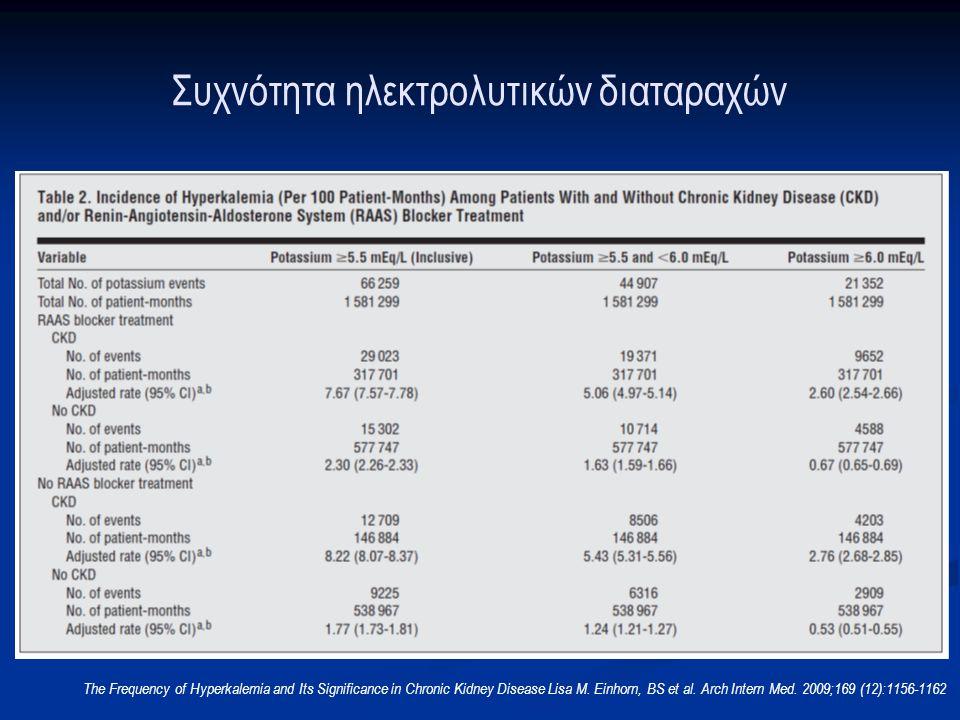 Ορισμός επείγουσας υπερκαλιαιμίας  Είναι η υπερκαλιαιμία που έχει δυνητικά απειλητικές για τη ζωή συνέπειες  Όταν η συγκέντρωση του Καλίου [Κ + ] υπερβαίνει τα 6mEq/L ή  υπάρχει:  Ταχεία άνοδος της [Κ + ]  Έκπτωση νεφρικής λειτουργίας (ΟΝΑ ή ΧΝΑ)  Μεταβολική οξέωση  Ηλεκτροκαρδιογραφικές (ΗΚΓ) αλλοιώσεις Greenburg A, Cheung AK; National Kidney Foundation.