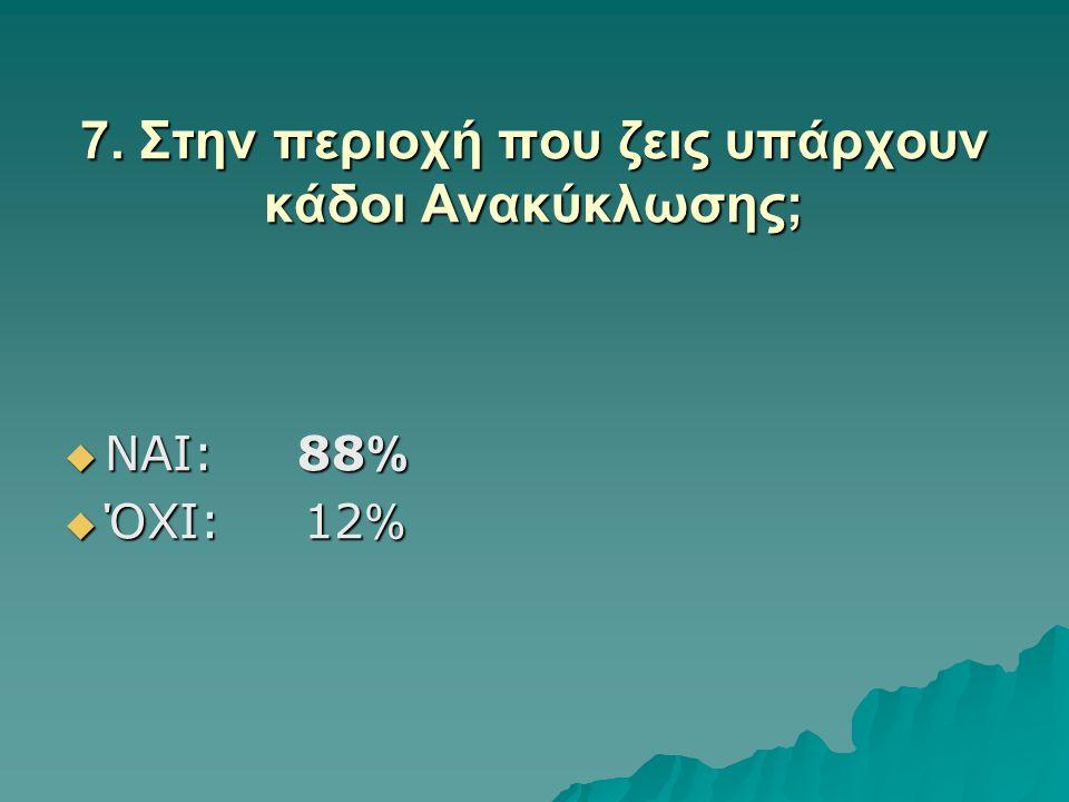 7. Στην περιοχή που ζεις υπάρχουν κάδοι Ανακύκλωσης;  ΝΑΙ: 88 %  ΌΧΙ: 12 %