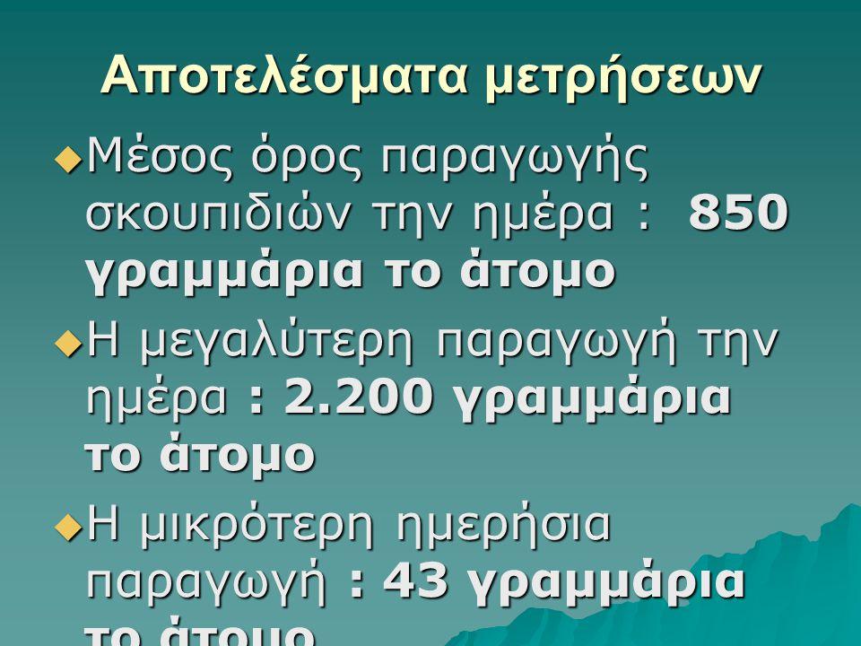 Αποτελέσματα μετρήσεων  Μέσος όρος παραγωγής σκουπιδιών την ημέρα : 850 γραμμάρια το άτομο  Η μεγαλύτερη παραγωγή την ημέρα : 2.200 γραμμάρια το άτο