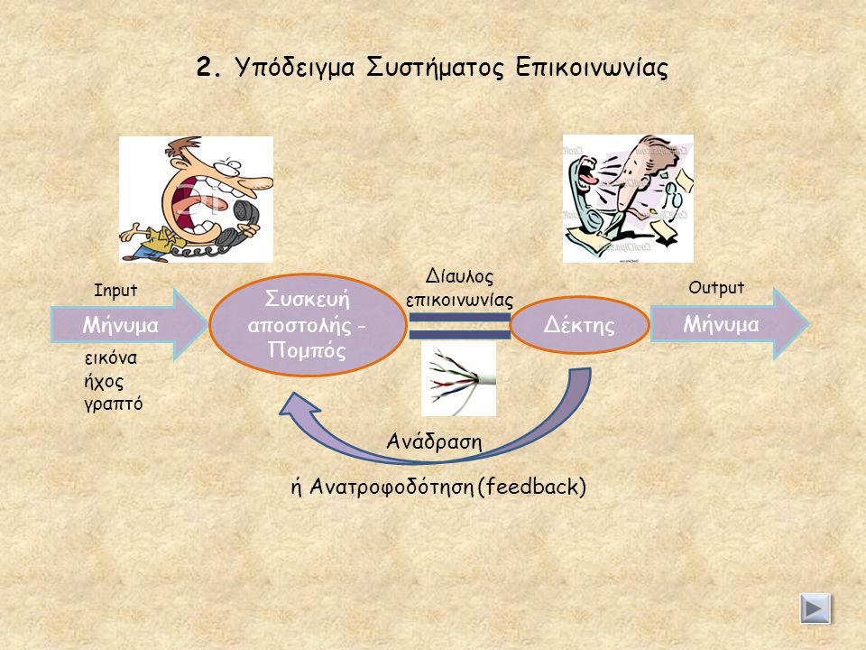 2. Υπόδειγμα Συστήματος Επικοινωνίας Μήνυμα Συσκευή αποστολής - Πομπός Μήνυμα Ανάδραση ή Ανατροφοδότηση (feedback) εικόνα ήχος γραπτό Output Δέκτης In