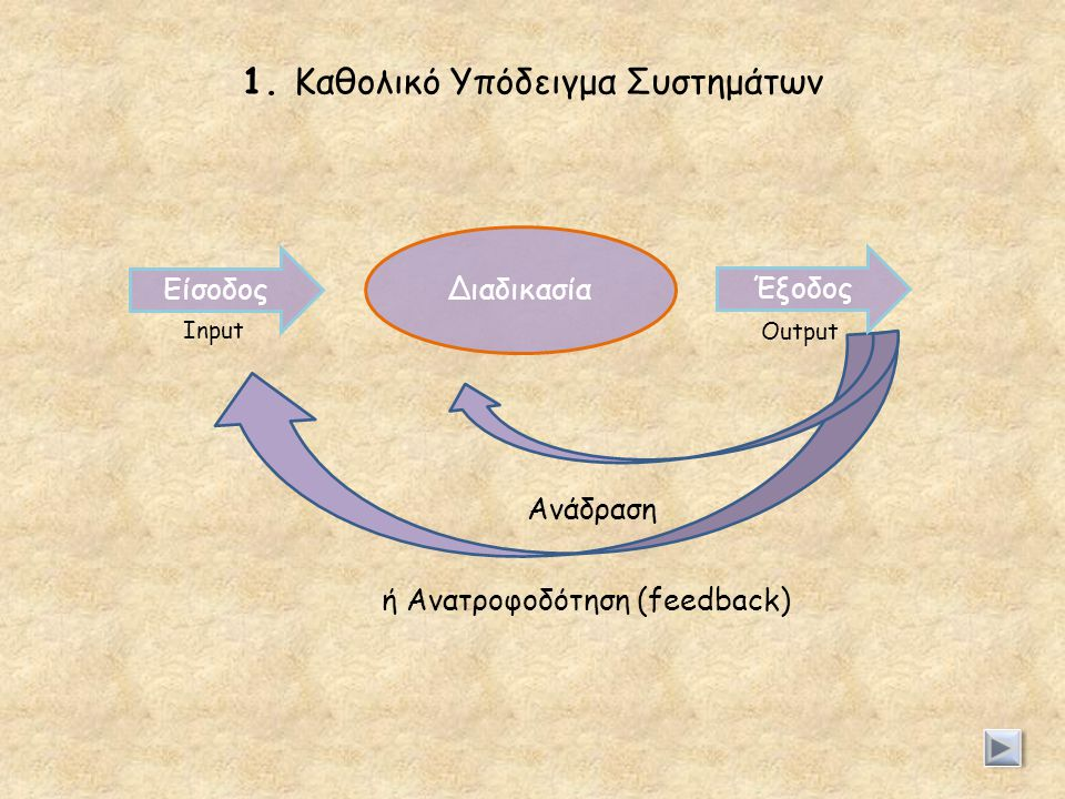 1. Καθολικό Υπόδειγμα Συστημάτων Είσοδος Διαδικασία Έξοδος Ανάδραση ή Ανατροφοδότηση (feedback) Input Output