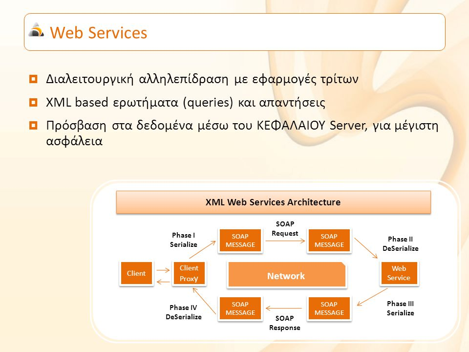 Web Services  Διαλειτουργική αλληλεπίδραση με εφαρμογές τρίτων  XML based ερωτήματα (queries) και απαντήσεις  Πρόσβαση στα δεδομένα μέσω του ΚΕΦΑΛΑΙΟΥ Server, για μέγιστη ασφάλεια Network SOAP MESSAGE SOAP MESSAGE SOAP MESSAGE SOAP MESSAGE SOAP MESSAGE SOAP MESSAGE SOAP MESSAGE SOAP MESSAGE Client Phase I Serialize Client Prox y Client Prox y SOAP Request SOAP Response Phase IV DeSerialize Phase III Serialize Phase II DeSerialize Web Service Web Service XML Web Services Architecture