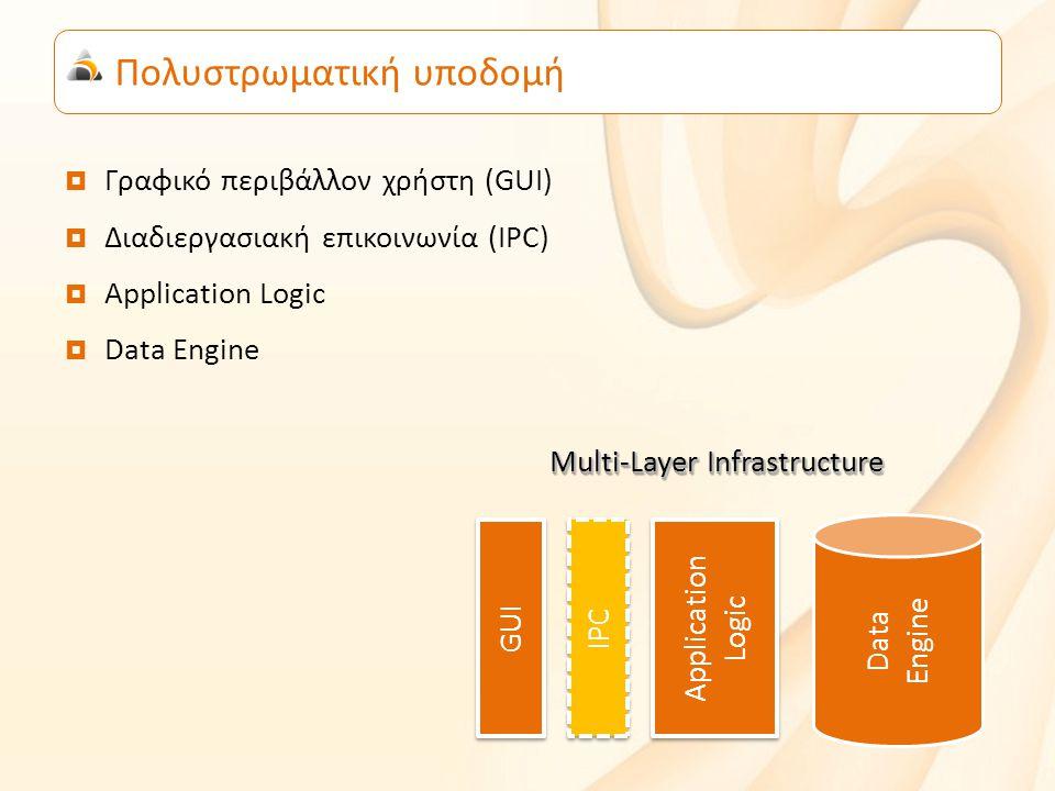 Πολυστρωματική υποδομή  Γραφικό περιβάλλον χρήστη (GUI)  Διαδιεργασιακή επικοινωνία (IPC)  Application Logic  Data Engine Application Logic Application Logic IPC Data Engine GUI Multi-Layer Infrastructure