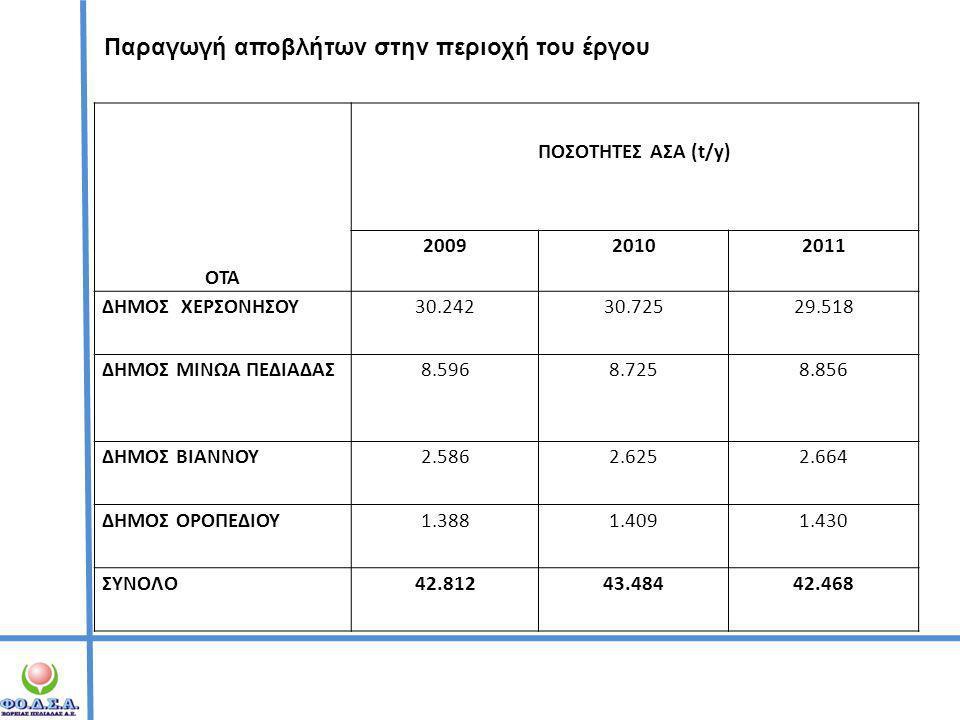 Παραγωγή αποβλήτων στην περιοχή του έργου ΟΤΑ ΠΟΣΟΤΗΤΕΣ ΑΣΑ (t/y) 200920102011 ΔΗΜΟΣ ΧΕΡΣΟΝΗΣΟΥ30.24230.72529.518 ΔΗΜΟΣ ΜΙΝΩΑ ΠΕΔΙΑΔΑΣ8.5968.7258.856