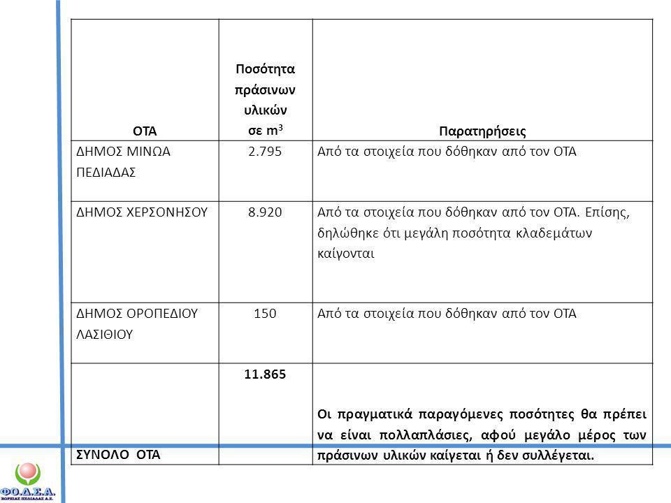 ΟΤΑ Ποσότητα πράσινων υλικών σε m 3 Παρατηρήσεις ΔΗΜΟΣ ΜΙΝΩΑ ΠΕΔΙΑΔΑΣ 2.795Από τα στοιχεία που δόθηκαν από τον ΟΤΑ ΔΗΜΟΣ ΧΕΡΣΟΝΗΣΟΥ8.920 Από τα στοιχε