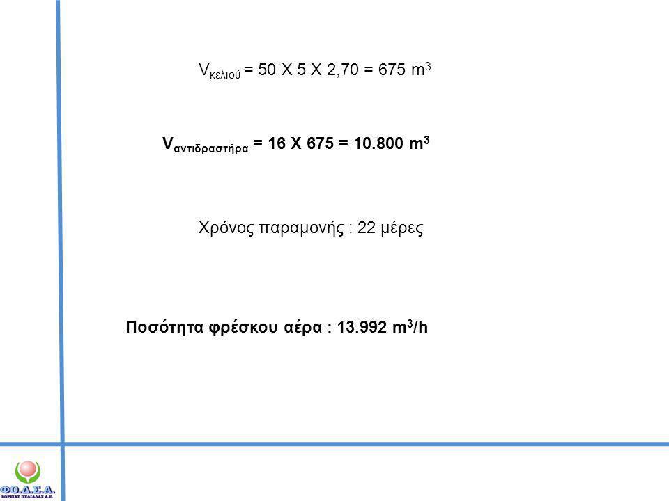 V αντιδραστήρα = 16 Χ 675 = 10.800 m 3 V κελιού = 50 Χ 5 Χ 2,70 = 675 m 3 Χρόνος παραμονής : 22 μέρες Ποσότητα φρέσκου αέρα : 13.992 m 3 /h