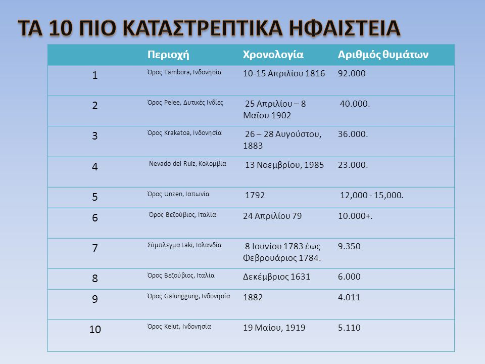 ΠεριοχήΧρονολογίαΑριθμός θυμάτων 1 Όρος Tambora, Ινδονησία 10-15 Απριλίου 1816 92.000 2 Όρος Pelee, Δυτικές Ινδίες 25 Απριλίου – 8 Μαϊου 1902 40.000.