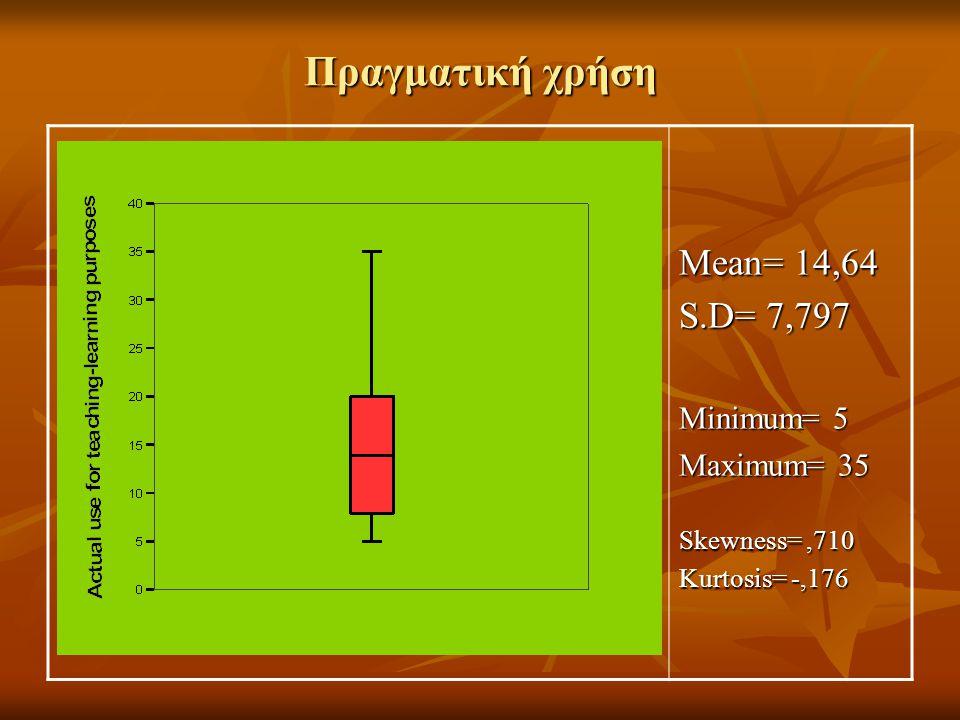 Πραγματική χρήση Mean= 14,64 S.D= 7,797 Minimum= 5 Maximum= 35 Skewness=,710 Kurtosis= -,176