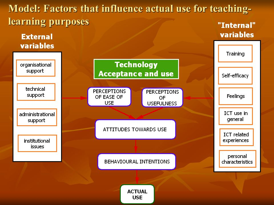 Model: Factors that influence actual use for teaching- learning purposes