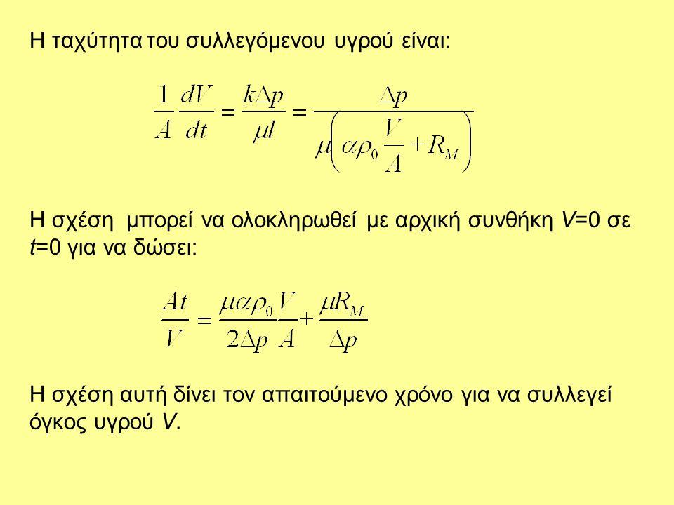 Η ταχύτητα του συλλεγόμενου υγρού είναι: H σχέση μπορεί να ολοκληρωθεί με αρχική συνθήκη V=0 σε t=0 για να δώσει: Η σχέση αυτή δίνει τον απαιτούμενο χ