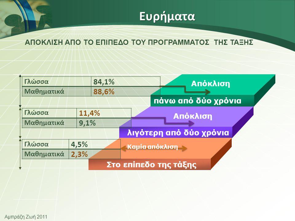 Αμπράζη Ζωή 2011 Ευρήματα ΑΠΟΚΛΙΣΗ ΑΠΟ ΤΟ ΕΠΙΠΕΔΟ ΤΟΥ ΠΡΟΓΡΑΜΜΑΤΟΣ ΤΗΣ ΤΑΞΗΣ πάνω από δύο χρόνια λιγότερη από δύο χρόνια Στο επίπεδο της τάξης Γλώσσα 84,1% Μαθηματικά 88,6% Γλώσσα 11,4% Μαθηματικά 9,1% Γλώσσα 4,5% Μαθηματικά 2,3% Απόκλιση Καμία απόκλιση