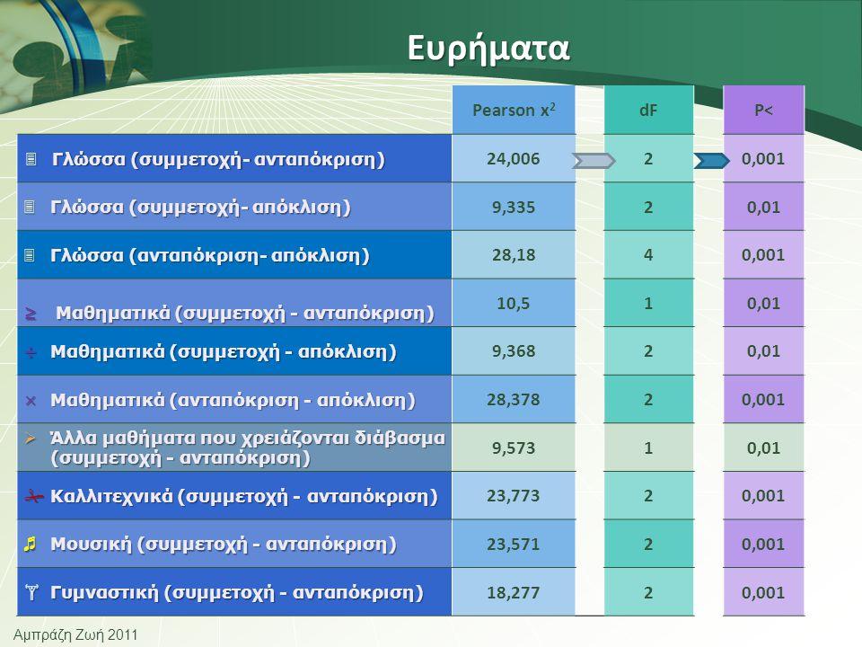 Αμπράζη Ζωή 2011 Ευρήματα Pearson x 2 dFP<  Γλώσσα (συμμετοχή- ανταπόκριση) 24,00620,001  Γλώσσα (συμμετοχή- απόκλιση) 9,33520,01  Γλώσσα (ανταπόκριση- απόκλιση) 28,1840,001 ≥Μαθηματικά (συμμετοχή - ανταπόκριση) 10,510,01 ÷Μαθηματικά (συμμετοχή - απόκλιση) 9,36820,01 ×Μαθηματικά (ανταπόκριση - απόκλιση) 28,37820,001  Άλλα μαθήματα που χρειάζονται διάβασμα (συμμετοχή - ανταπόκριση) 9,57310,01  Καλλιτεχνικά (συμμετοχή - ανταπόκριση) 23,77320,001 ♬ Μουσική (συμμετοχή - ανταπόκριση) 23,57120,001  Γυμναστική (συμμετοχή - ανταπόκριση) 18,27720,001