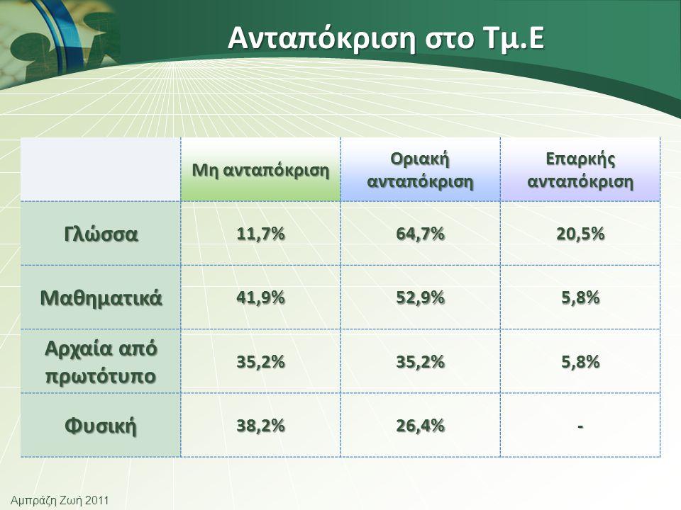 Ανταπόκριση στο Τμ.Ε Μη ανταπόκριση Οριακή ανταπόκριση Επαρκής ανταπόκριση Γλώσσα11,7%64,7%20,5% Μαθηματικά41,9%52,9%5,8% Αρχαία από πρωτότυπο 35,2%35,2%5,8% Φυσική38,2%26,4%-