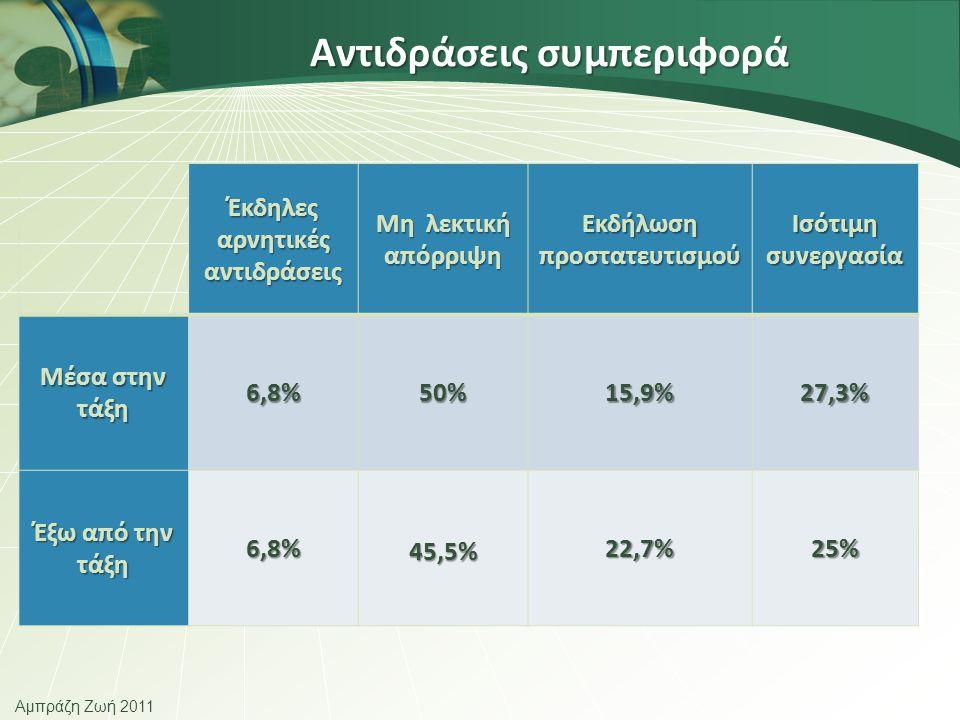 Αμπράζη Ζωή 2011 Αντιδράσεις συμπεριφορά Αντιδράσεις συμπεριφορά Έκδηλες αρνητικές αντιδράσεις Μη λεκτική απόρριψη Εκδήλωση προστατευτισμού Ισότιμη συνεργασία Μέσα στην τάξη 6,8%50%15,9%27,3% Έξω από την τάξη 6,8%45,5%22,7%25%