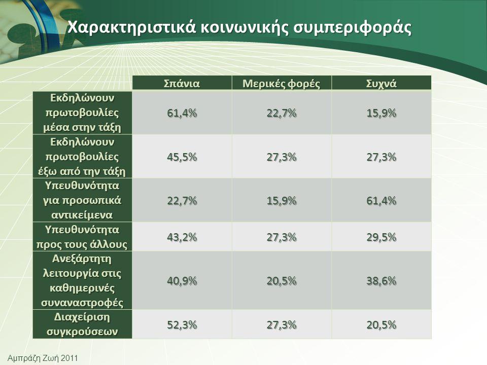 Αμπράζη Ζωή 2011 Χαρακτηριστικά κοινωνικής συμπεριφοράς Σπάνια Μερικές φορές Συχνά Εκδηλώνουν πρωτοβουλίες μέσα στην τάξη 61,4%22,7%15,9% Εκδηλώνουν πρωτοβουλίες έξω από την τάξη 45,5%27,3%27,3% Υπευθυνότητα για προσωπικά αντικείμενα 22,7%15,9%61,4% Υπευθυνότητα προς τους άλλους 43,2%27,3%29,5% Ανεξάρτητη λειτουργία στις καθημερινές συναναστροφές 40,9%20,5%38,6% Διαχείριση συγκρούσεων 52,3%27,3%20,5%
