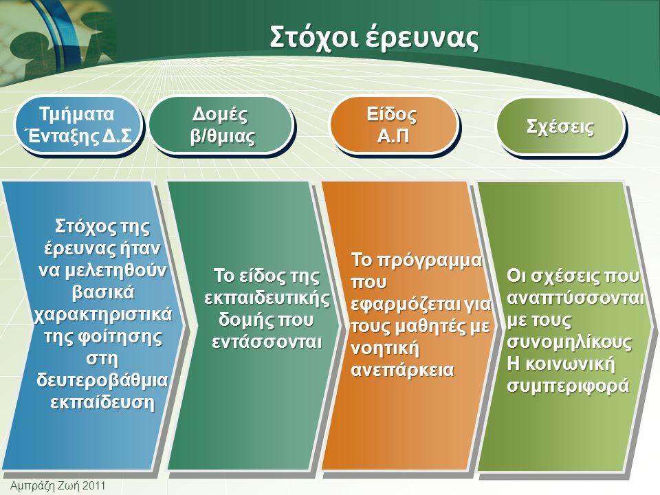 Αμπράζη Ζωή 2011 Στόχοι έρευνας Τμήματα Ένταξης Δ.Σ Τμήματα Ένταξης Δ.ΣΔομές β/θμιας β/θμιαςΔομές ΕίδοςΑ.ΠΕίδοςΑ.Π Στόχος της έρευνας ήταν να μελετηθούν βασικά χαρακτηριστικά της φοίτησης στη δευτεροβάθμια εκπαίδευση Το πρόγραμμα που εφαρμόζεται για τους μαθητές με νοητική ανεπάρκεια Το είδος της εκπαιδευτικής δομής που εντάσσονται ΣχέσειςΣχέσεις Οι σχέσεις που αναπτύσσονται με τους συνομηλίκους Η κοινωνική συμπεριφορά
