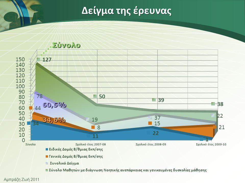 Αμπράζη Ζωή 2011 Δείγμα της έρευνας 60,5 % Σύνολο