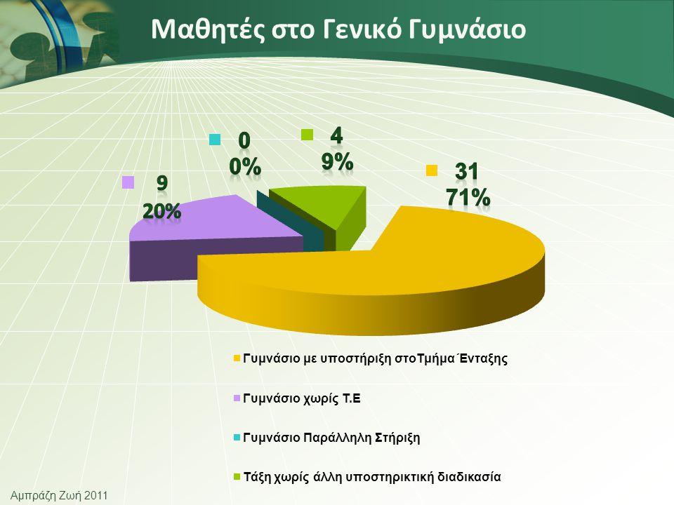 Αμπράζη Ζωή 2011 Απορριπτόμενοι από το σύνολο των συμμαθητών Παραμελημένοι από το σύνολο των μαθητών Εντάσσονται επιφανειακά και ευκαιριακά Σχέσεις με 2-3 παιδιά ουσιαστικές Μέσα στην τάξη 4,5%34,1%25%22,7% Έξω από την τάξη, αυλή 4,5%31,8%29,5%20,5% Σχέσεις