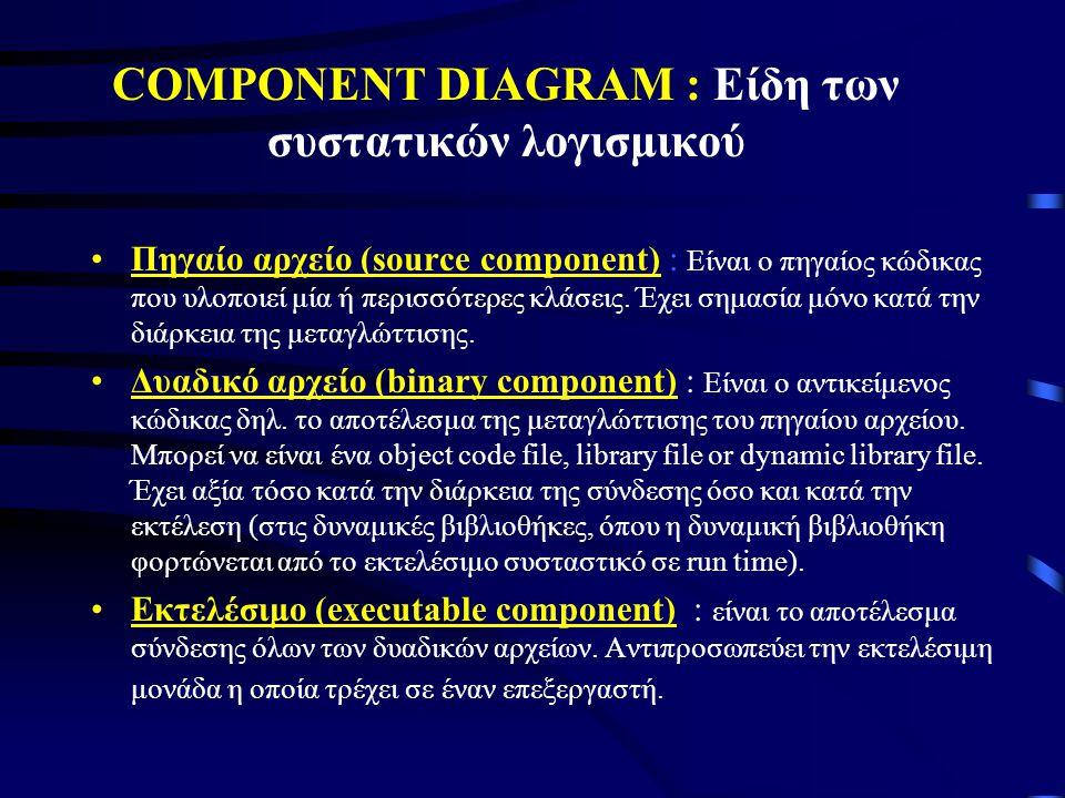COMPONENT DIAGRAM : Είδη των συστατικών λογισμικού •Πηγαίο αρχείο (source component) : Είναι ο πηγαίος κώδικας που υλοποιεί μία ή περισσότερες κλάσεις