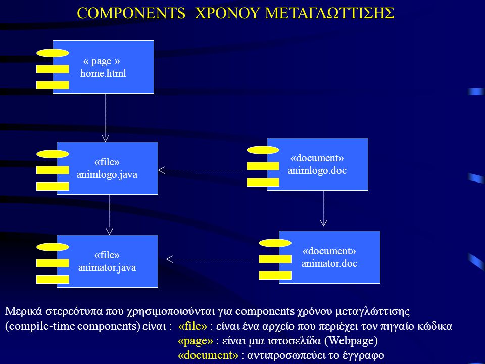 « page » home.html «file» animlogo.java «file» animator.java «document» animlogo.doc «document» animator.doc Μερικά στερεότυπα που χρησιμοποιούνται γι