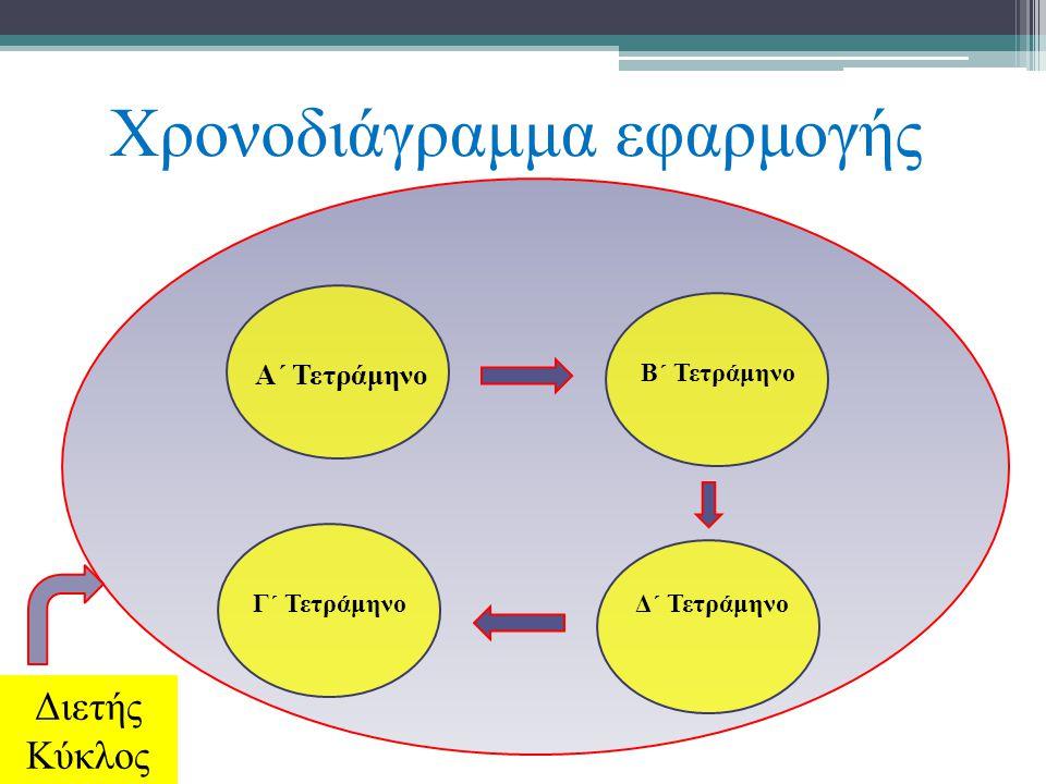 Χρονοδιάγραμμα εφαρμογής Διετής Κύκλος Α΄ Τετράμηνο Β΄ Τετράμηνο Γ΄ ΤετράμηνοΔ΄ Τετράμηνο