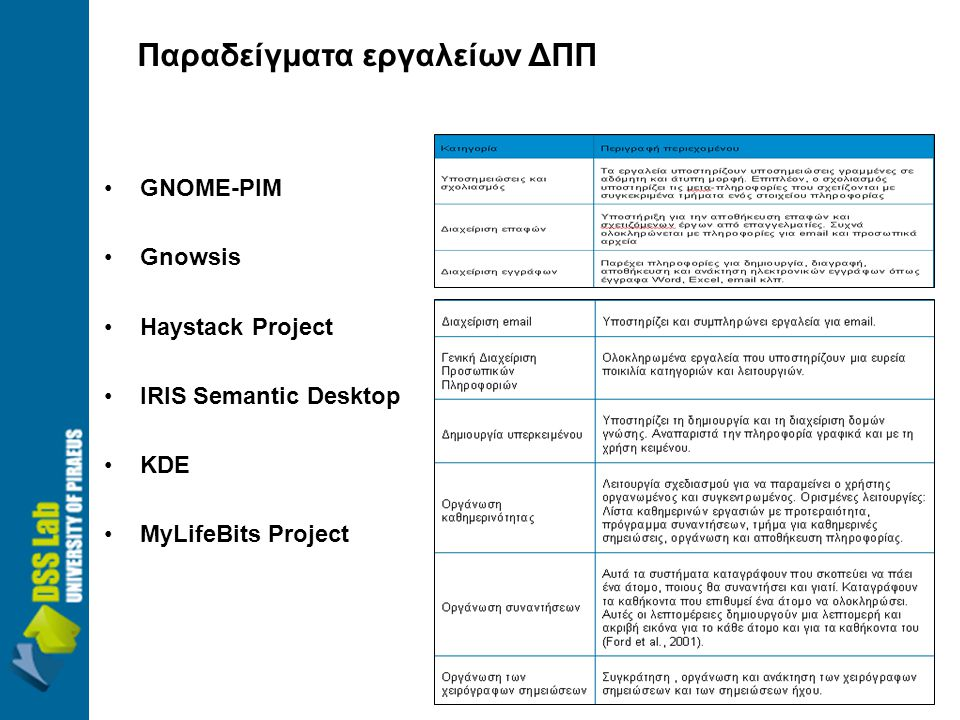 •GNOME-PIM •Gnowsis •Haystack Project •IRIS Semantic Desktop •KDE •MyLifeBits Project Παραδείγματα εργαλείων ΔΠΠ