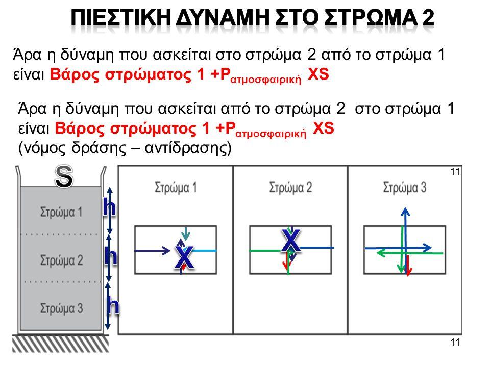 11 Άρα η δύναμη που ασκείται στο στρώμα 2 από το στρώμα 1 είναι Βάρος στρώματος 1 +P ατμοσφαιρική XS Άρα η δύναμη που ασκείται από το στρώμα 2 στο στρ