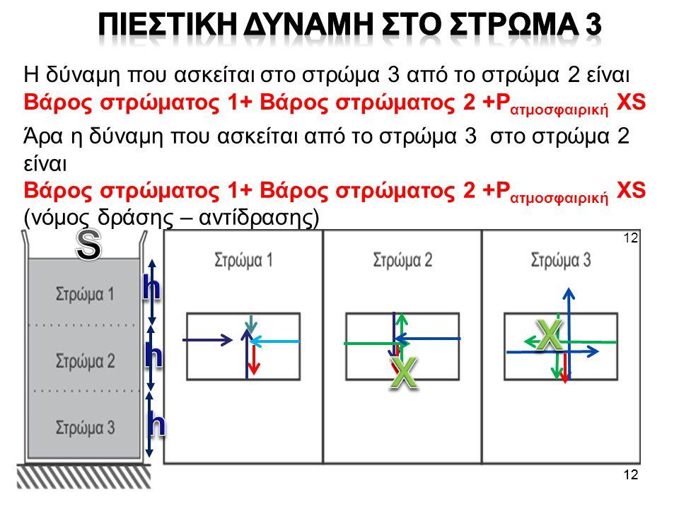 12 Η δύναμη που ασκείται στο στρώμα 3 από το στρώμα 2 είναι Βάρος στρώματος 1+ Βάρος στρώματος 2 +P ατμοσφαιρική XS Άρα η δύναμη που ασκείται από το σ