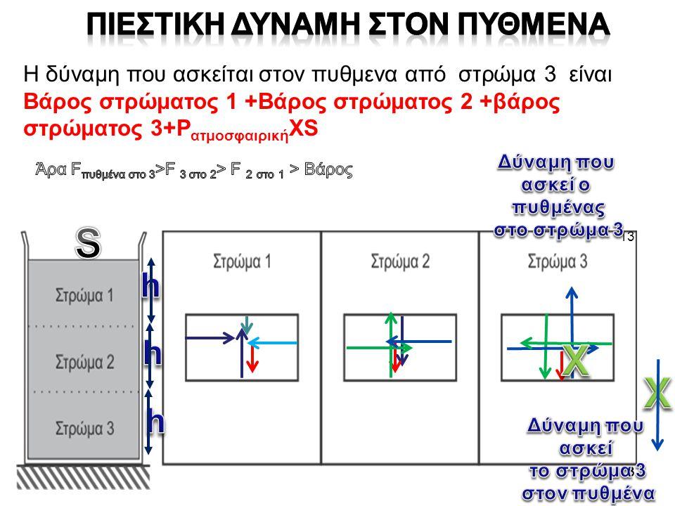 13 Η δύναμη που ασκείται στον πυθμενα από στρώμα 3 είναι Βάρος στρώματος 1 +Βάρος στρώματος 2 +βάρος στρώματος 3+P ατμοσφαιρική XS