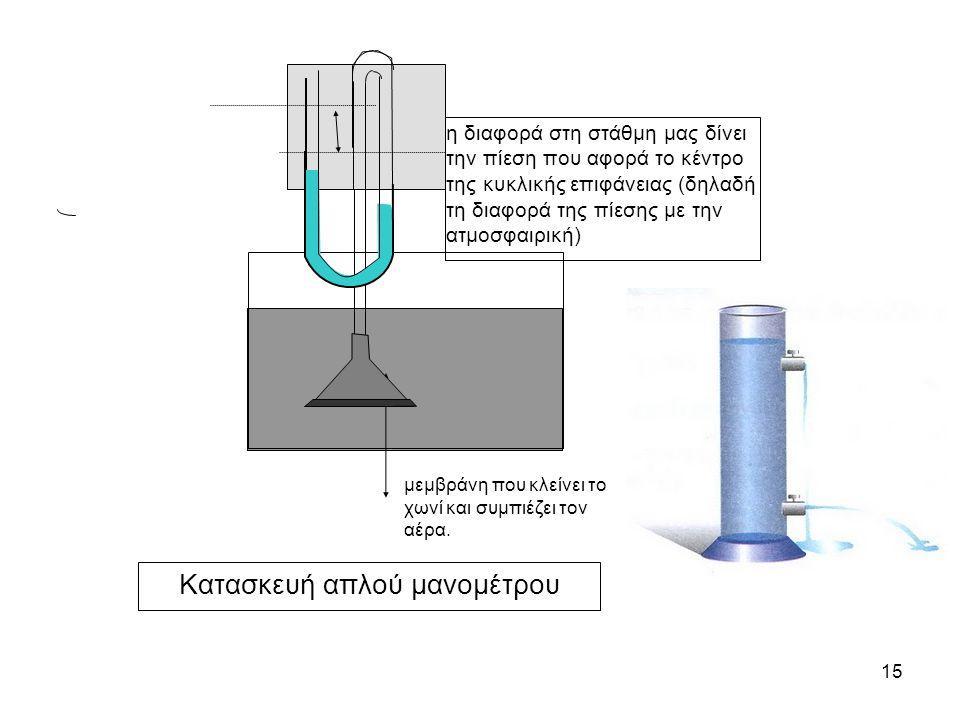 15 μεμβράνη που κλείνει το χωνί και συμπιέζει τον αέρα. η διαφορά στη στάθμη μας δίνει την πίεση που αφορά το κέντρο της κυκλικής επιφάνειας (δηλαδή τ