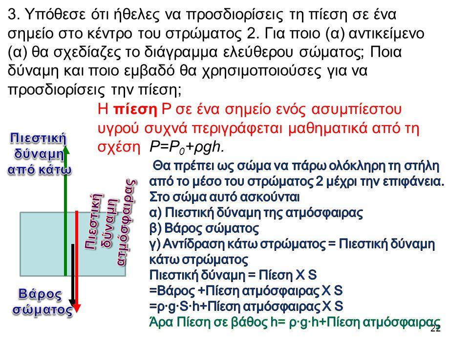22 3. Υπόθεσε ότι ήθελες να προσδιορίσεις τη πίεση σε ένα σημείο στο κέντρο του στρώματος 2. Για ποιο (α) αντικείμενο (α) θα σχεδίαζες το διάγραμμα ελ