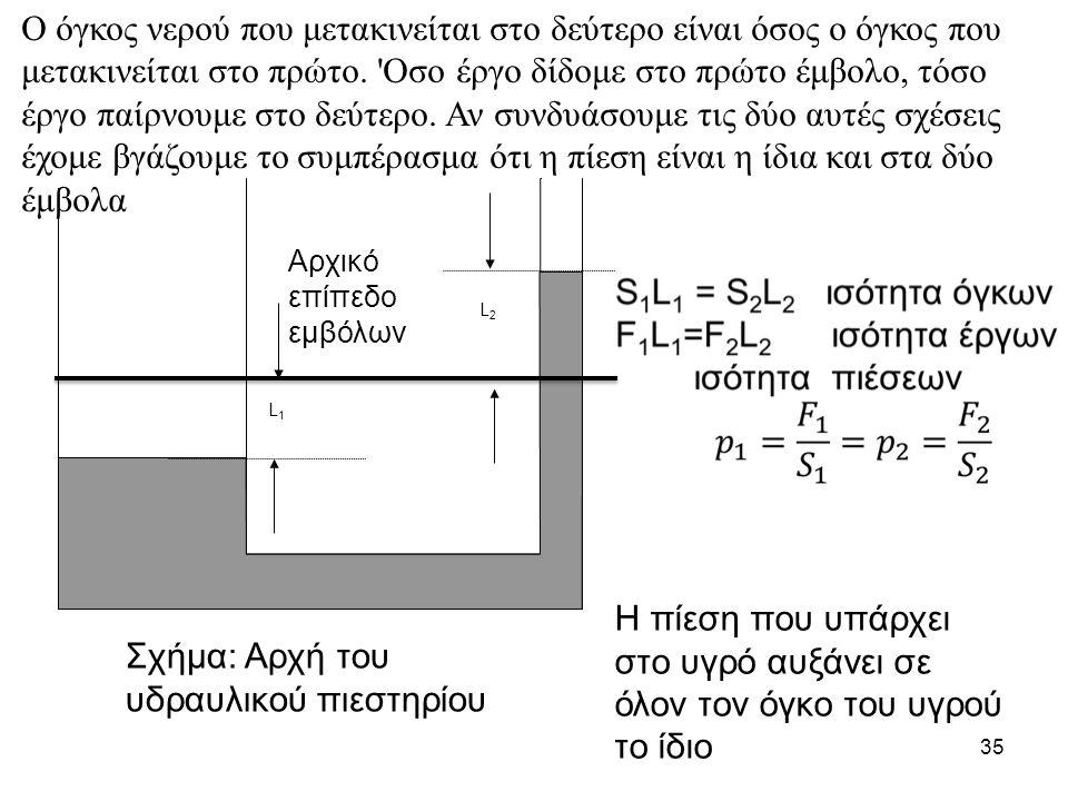 35 Σχήμα: Αρχή του υδραυλικού πιεστηρίου L1L1 L2L2 Αρχικό επίπεδο εμβόλων Η πίεση που υπάρχει στο υγρό αυξάνει σε όλον τον όγκο του υγρού το ίδιο Ο όγ