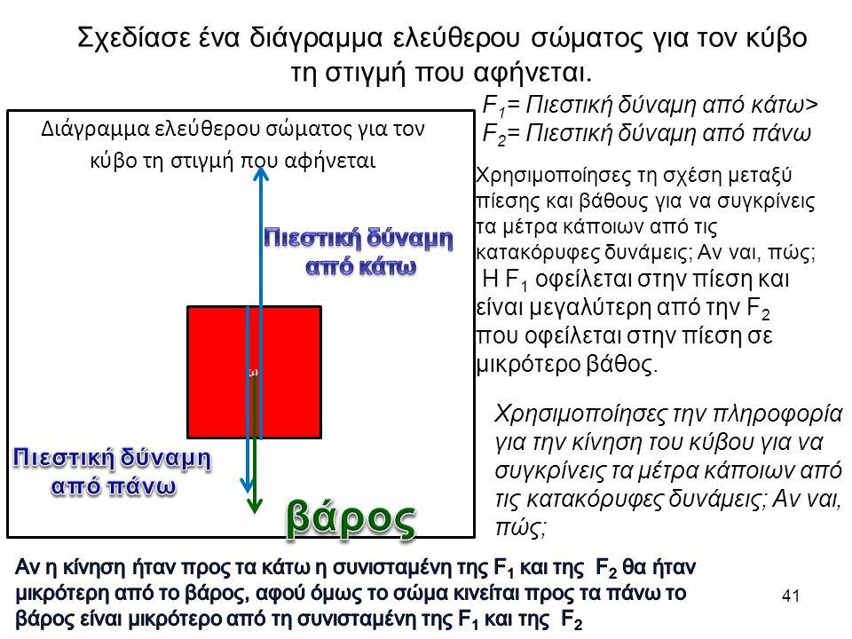 41 ω ω Διάγραμμα ελεύθερου σώματος για τον κύβο τη στιγμή που αφήνεται Σχεδίασε ένα διάγραμμα ελεύθερου σώματος για τον κύβο τη στιγμή που αφήνεται. F