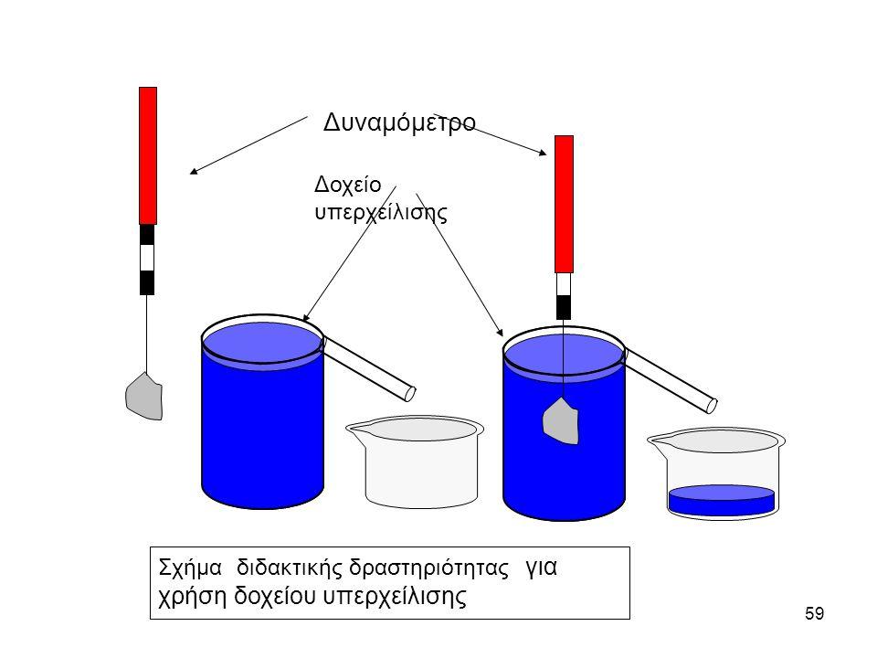 59 Σχήμα διδακτικής δραστηριότητας για χρήση δοχείου υπερχείλισης Δοχείο υπερχείλισης Δυναμόμετρο