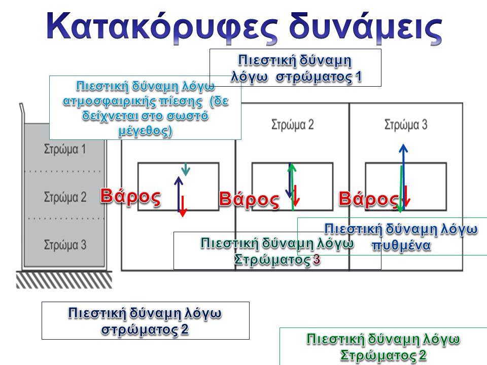 17 ΙΙ.Πίεση και δύναμη Α. Θυμήσου τη σχέση μεταξύ της δύναμης και της πίεσης.
