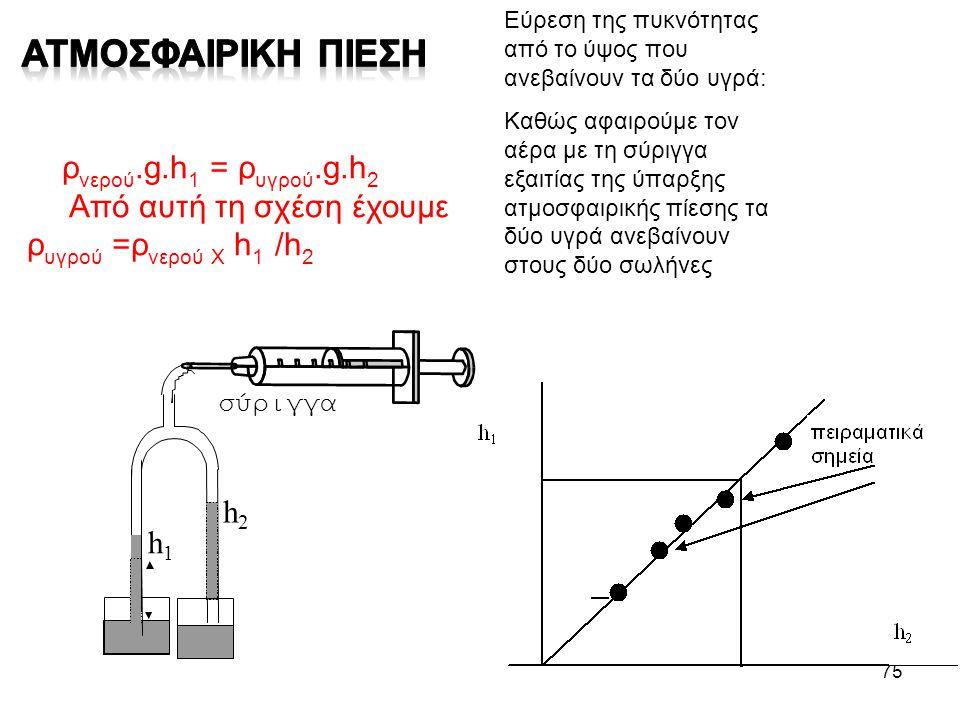 75 ρ νερού.g.h 1 = ρ υγρού.g.h 2 Από αυτή τη σχέση έχουμε ρ υγρού =ρ νερού Χ h 1 /h 2 Εύρεση της πυκνότητας από το ύψος που ανεβαίνουν τα δύο υγρά: Κα