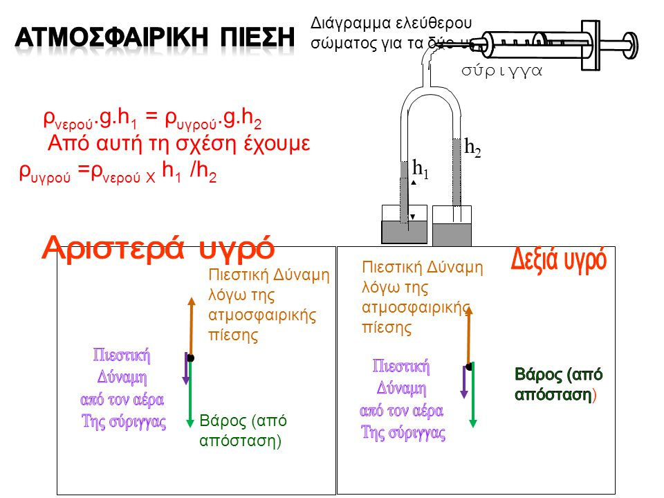 ρ νερού.g.h 1 = ρ υγρού.g.h 2 Από αυτή τη σχέση έχουμε ρ υγρού =ρ νερού Χ h 1 /h 2 Διάγραμμα ελεύθερου σώματος για τα δύο υγρά h1h1 h2h2 σύριγγα Βάρος