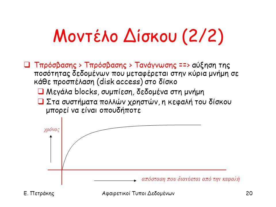 E. ΠετράκηςΑφαιρετικοί Τυποι Δεδομένων20 Μοντέλο Δίσκου (2/2)  Tπρόσβασης > Tπρόσβασης > Tανάγνωσης ==> αύξηση της ποσότητας δεδομένων που μεταφέρετα
