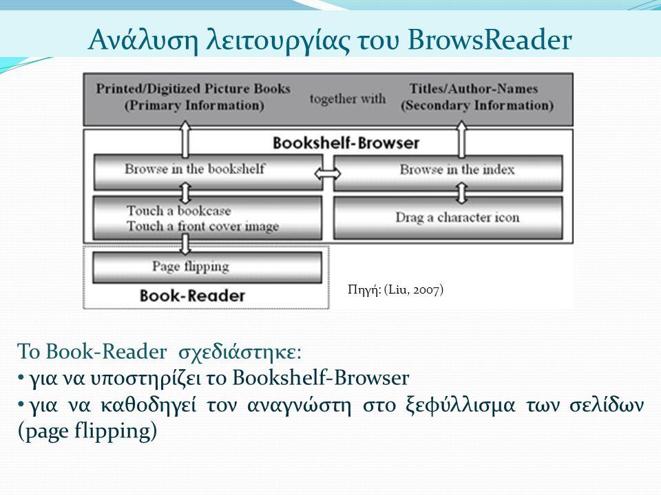 Ανάλυση λειτουργίας του BrowsReader Πηγή: (Liu, 2007) Το Book-Reader σχεδιάστηκε: • για να υποστηρίζει το Bookshelf-Browser • για να καθοδηγεί τον αναγνώστη στο ξεφύλλισμα των σελίδων (page flipping)