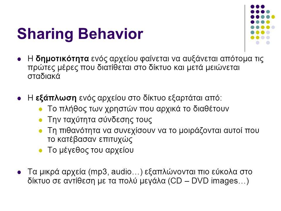 Sharing Behavior  Η δημοτικότητα ενός αρχείου φαίνεται να αυξάνεται απότομα τις πρώτες μέρες που διατίθεται στο δίκτυο και μετά μειώνεται σταδιακά  Η εξάπλωση ενός αρχείου στο δίκτυο εξαρτάται από:  Το πλήθος των χρηστών που αρχικά το διαθέτουν  Την ταχύτητα σύνδεσης τους  Τη πιθανότητα να συνεχίσουν να το μοιράζονται αυτοί που το κατέβασαν επιτυχώς  Το μέγεθος του αρχείου  Τα μικρά αρχεία (mp3, audio…) εξαπλώνονται πιο εύκολα στο δίκτυο σε αντίθεση με τα πολύ μεγάλα (CD – DVD images…)