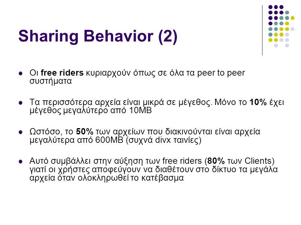 Sharing Behavior (2)  Οι free riders κυριαρχούν όπως σε όλα τα peer to peer συστήματα  Τα περισσότερα αρχεία είναι μικρά σε μέγεθος.