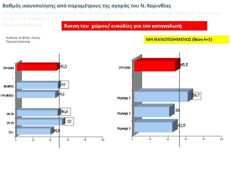 Ανάλυση σε Φύλο, Ηλικία, Περιοχή Κατοικίας Ανταγωνιστικές τιμές ΜΗ ΙΚΑΝΟΠΟΙΗΜΕΝΟΣ (θέση 4+5) Βαθμός ικανοποίησης από παραμέτρους της αγοράς του Ν.