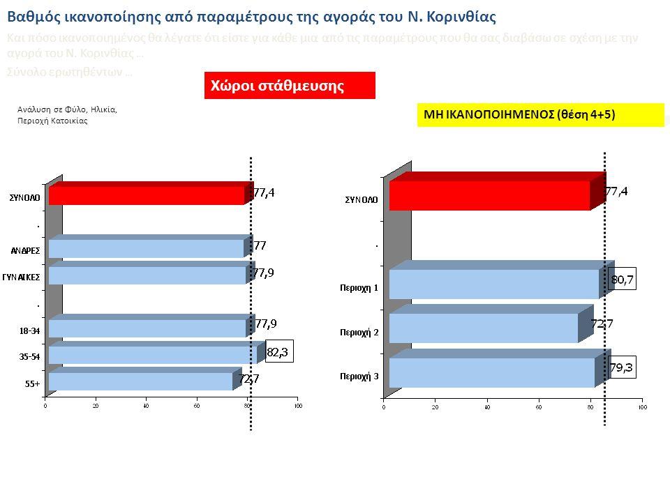 Ανάλυση σε Φύλο, Ηλικία, Περιοχή Κατοικίας Κυκλοφορία πεζών και αυτοκινήτων Βαθμός ικανοποίησης από παραμέτρους της αγοράς του Ν.