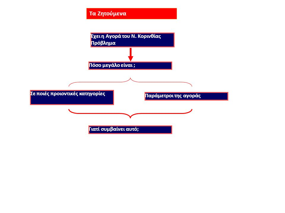 1.Η Ποικιλία Καταστημάτων και η Ευγένεια / Προθυμία του Προσωπικού διασώζονται ως προς τον Μέσο Όρο όμως αν η αξιολόγηση γίνει με βάση τα πλειοψηφικά (>50%) ποσοστά τότε μετά βίας διασώζεται η Ευγένεια και ασθενικά προηγείται η Ποικιλία.