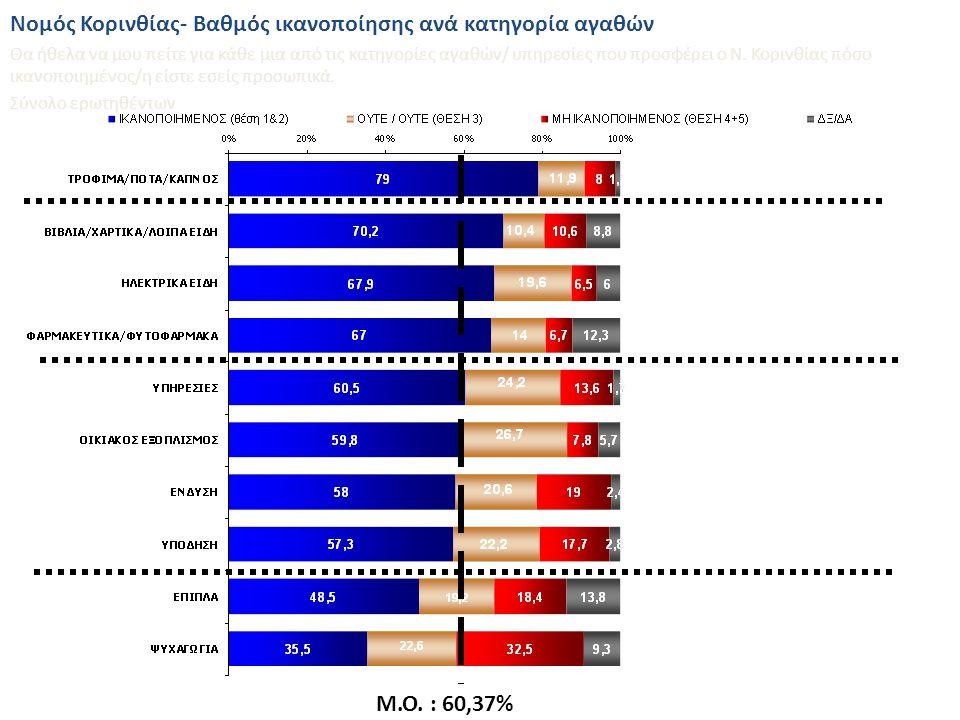 Ανάλυση σε Φύλο, Ηλικία, Περιοχή Κατοικίας Χώροι στάθμευσης ΜΗ ΙΚΑΝΟΠΟΙΗΜΕΝΟΣ (θέση 4+5) Βαθμός ικανοποίησης από παραμέτρους της αγοράς του Ν.