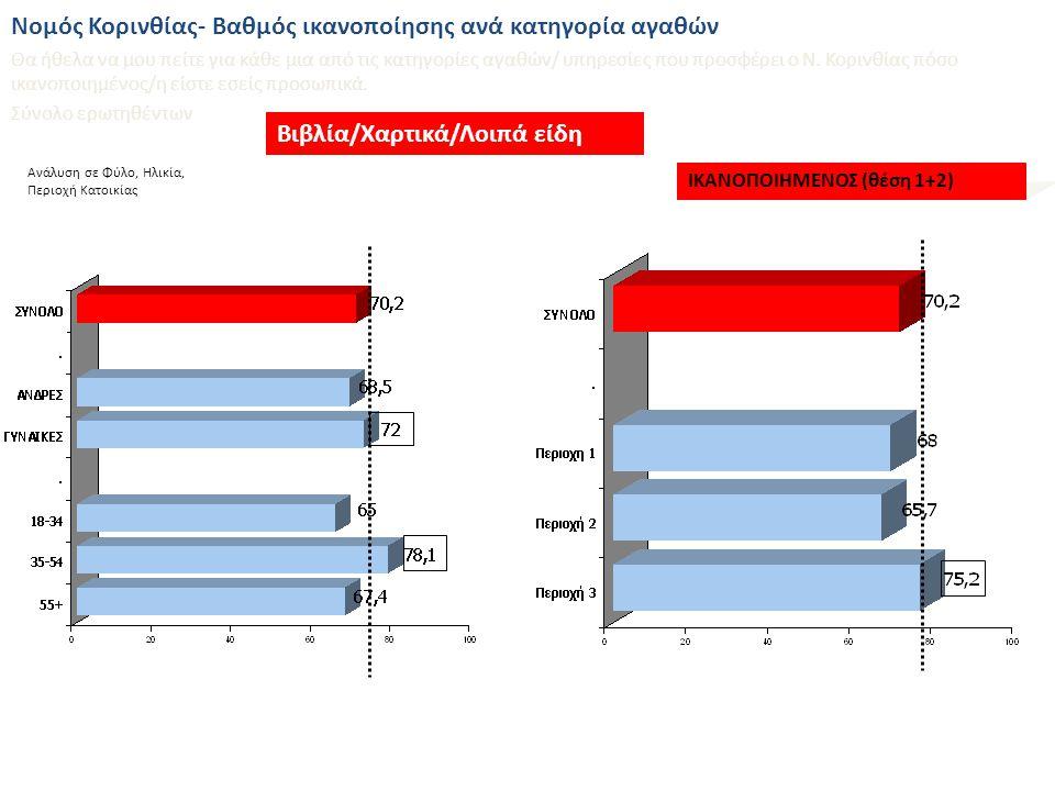 % Ανάλυση σε Φύλο, Ηλικία, Περιοχή Κατοικίας Βαθμός ικανοποίησης από τις συγκοινωνίες του Ν.