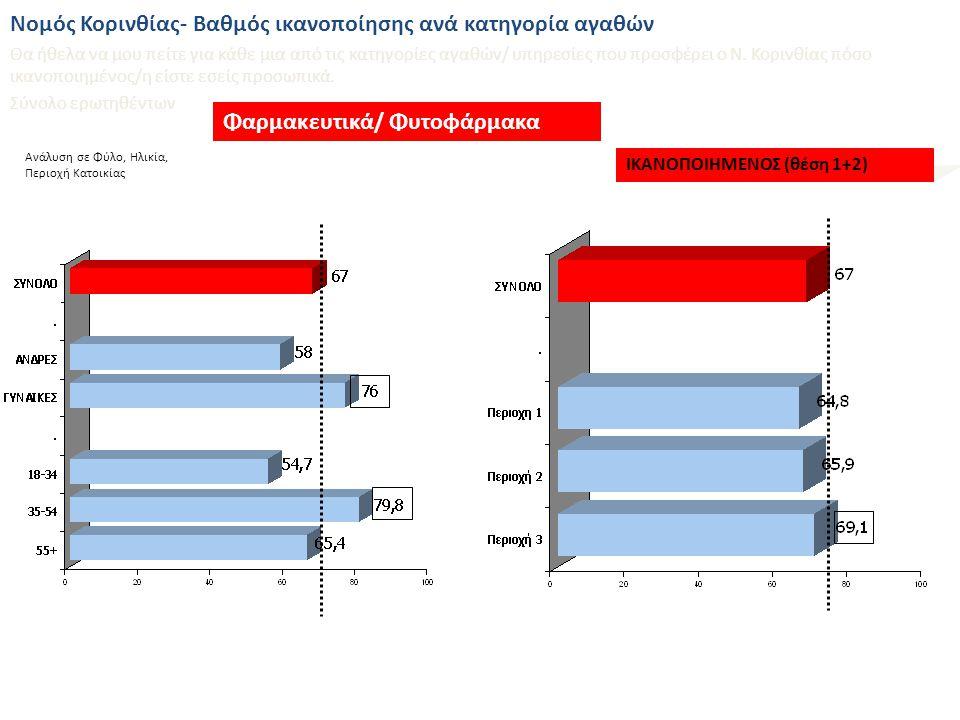 Ανάλυση σε Φύλο, Ηλικία, Περιοχή Κατοικίας Ποικιλία καταστημάτων ΙΚΑΝΟΠΟΙΗΜΕΝΟΣ (θέση 1+2) Βαθμός ικανοποίησης από παραμέτρους της αγοράς του Ν.